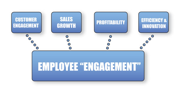 Is Your Team Truly Engaged? thumbnail