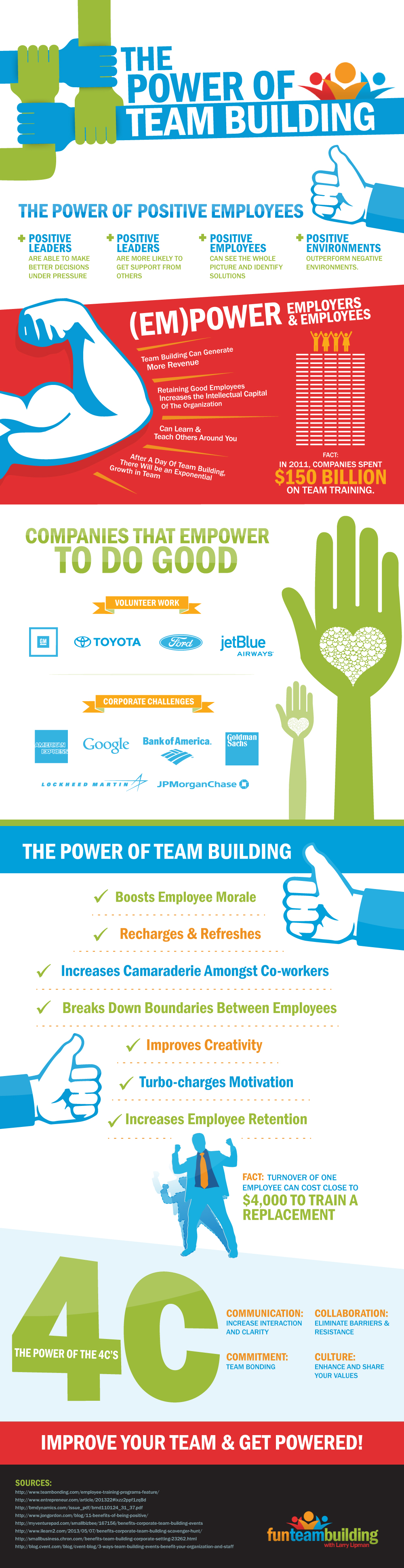 FunTeam Power of Team Building Infographic