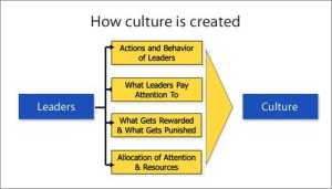 Is your leadership team in line with your corporate culture?